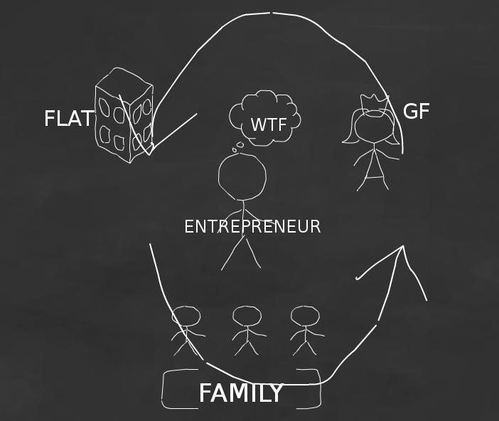 Indian entrepreneurs' struggle